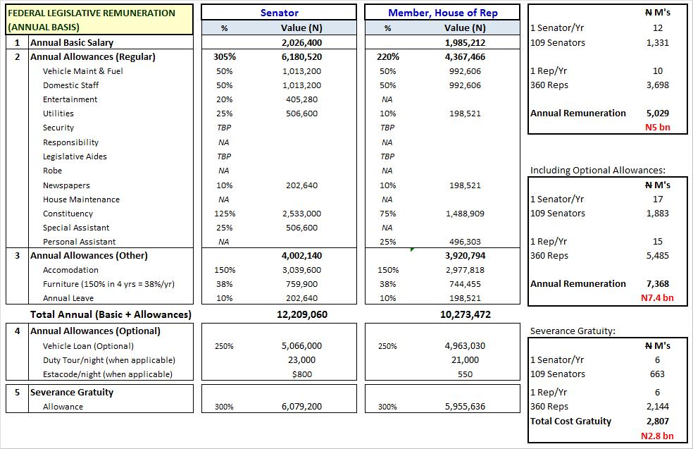salary federal government auditor salaries