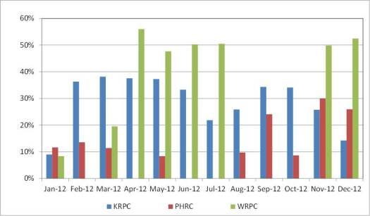 2012 chart
