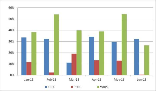 2013 chart