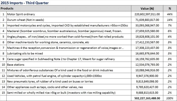 3Q2015 Imports.jpg